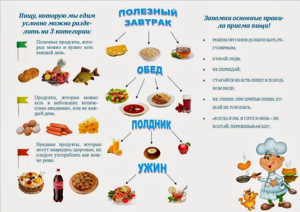 4003d441b877 Культура питания как составляющая здорового образа жизни. Культура питания  как одна из составляющих здорового образа жизни 3
