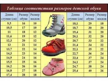 1f3929a10 Весь ассортимент детской обуви по возрасту можно разделить на группы: